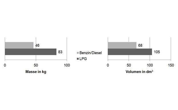 Autogas Flüssiggas LPG Masse Volumen Vergleich