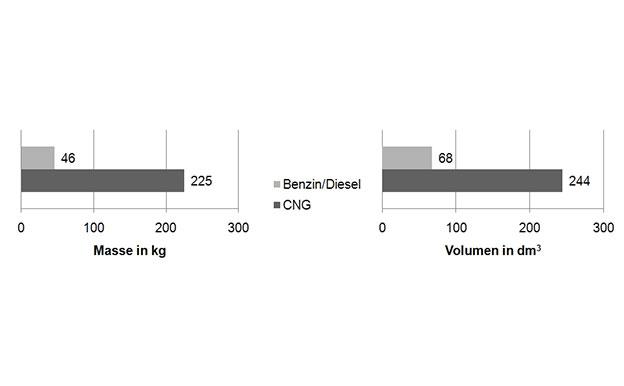 Erdgas CNG Masse Volumen Vergleich
