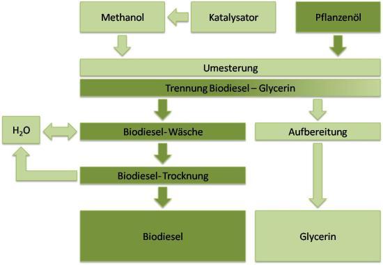 What Is Biodiesel >> Biodiesel, Biodiesel Herstellung, Biodiesel Produktion   GreenGear.de