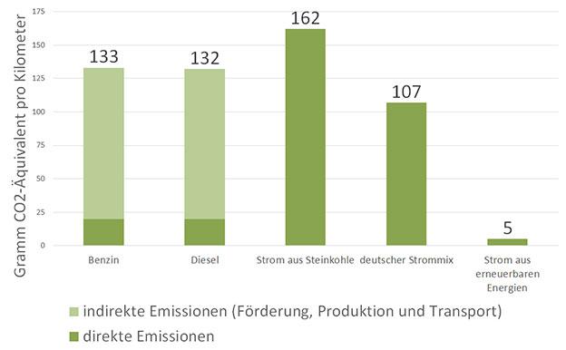 Elektroautos Emissionen