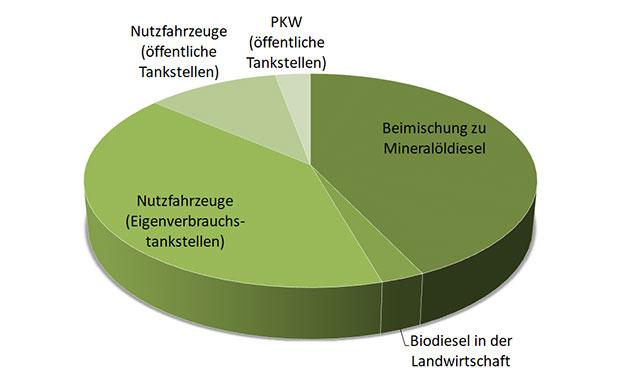 Biodiesel Verwendung Einsatz