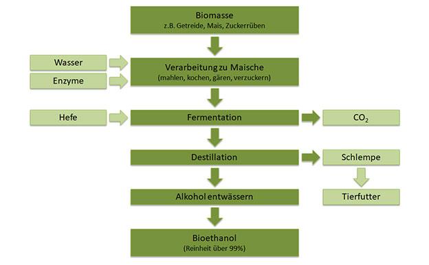 Bioethanol Herstellung Produktion