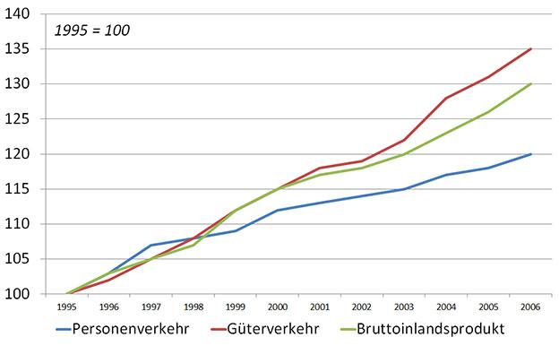 Zusammenhang Wirtschaftswachstum Mobilität