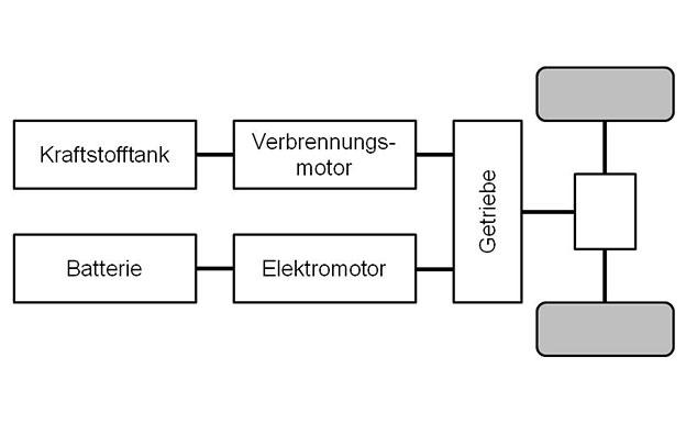 Paralleler Hybridantrieb Beispiel