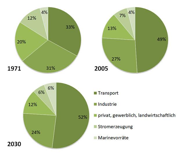 Erdöl Erdölverbrauch nach Sektor weltweit