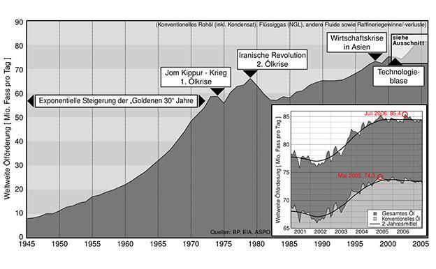 Erdöl Erdölverbrauch weltweit 1945-2005