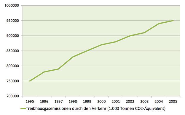 Treibhausgasemissionen durch Verkehr