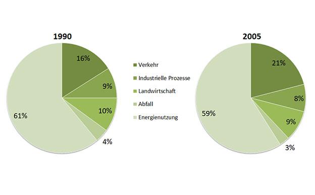 Treibhausgasemissionen nach Sektor