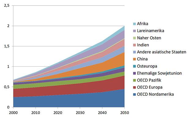 Auto Bestand Anzahl weltweit