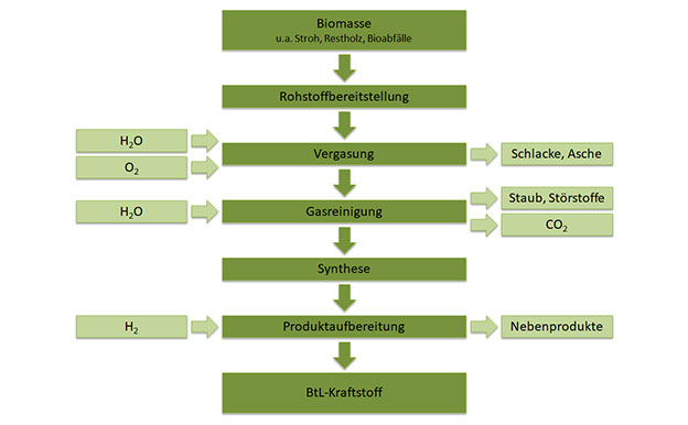BTL Biomass to Liquid Herstellung Produktion