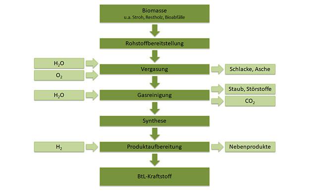 BTL Biomass to Liquid Herstellung Produktion
