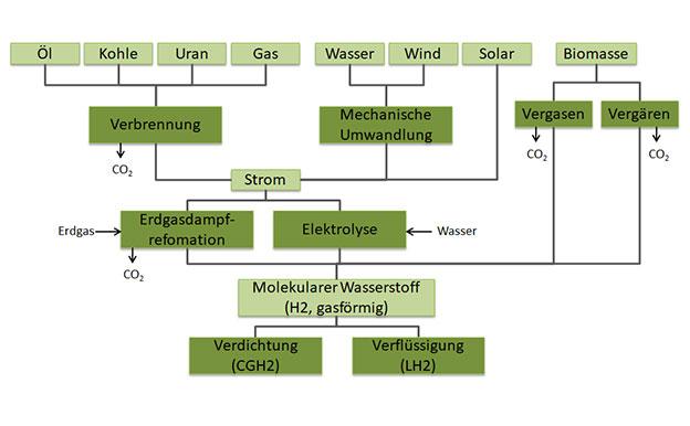 Wasserstoff Bereitstellung Herstellung Produktion