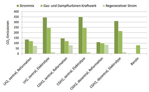 Wasserstoff Produktion Emissionen