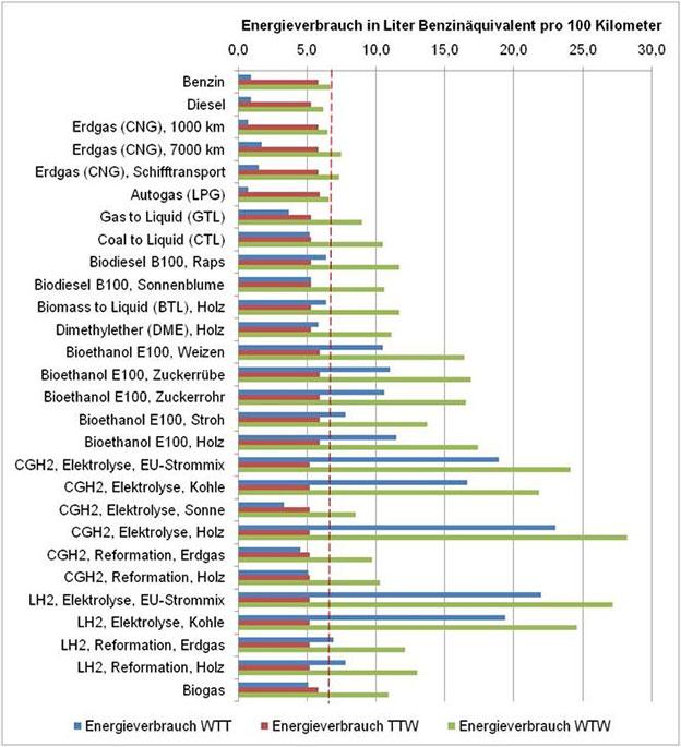 Alternative Kraftstoffe Energieeffizienz Energieverbrauch