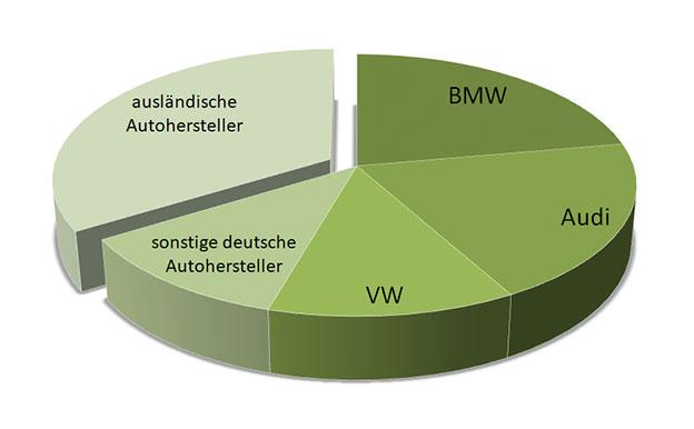 Start-Stopp-Automatik Hersteller Modelle