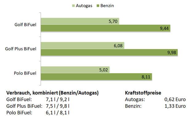 Volkswagen VW Bifuel Modelle Autogas LPG Vergleich Kosten Preise
