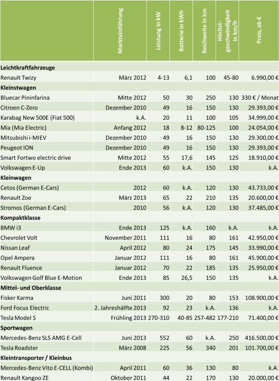 Marktübersicht Elektroautos 2013: Welche Elektroautos kann ich in 2013 kaufen?