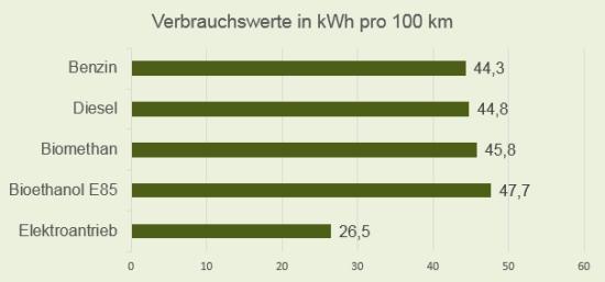 Verbrauchswerte TTW der unterschiedlichen Antriebs- und Kraftstoffarten im smart fortwo