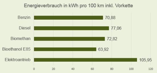 Energieverbrauch WTW der unterschiedlichen Antriebs- und Kraftstoffarten im smart fortwo
