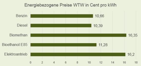 Energiebezogene Preise der WTW Situation pro kWh ohne Steuerabgaben