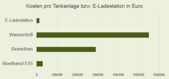 Kosten für E-Ladestationen und Tankanlagen unterschiedlicher Kraftstoffe