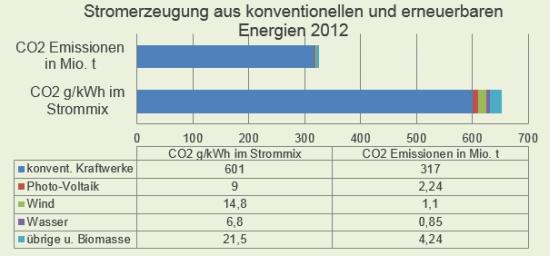 CO2-Emissionen der Stromerzeugung aus konventionellen und erneuerbaren Energien 2012, Quelle: Umweltbundesamt, Öko-Institut e.V.