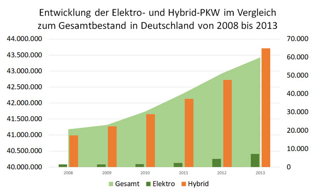 Bestand Entwicklung Elektroautos Hybridautos