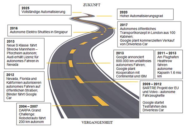 Meilensteine des autonomen Fahrens