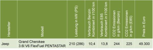 Flexible Fuel Vehicle in Deutschland 2015: Liste der angebotenen Neuwagen mit E85 Bioethanol-fähigen Motor - Welche Neuwagen können mit E85 betankt werden?