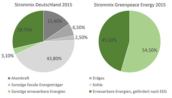 Greenpeace Energy Strommix