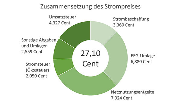 Greenpeace Energy Strompreis