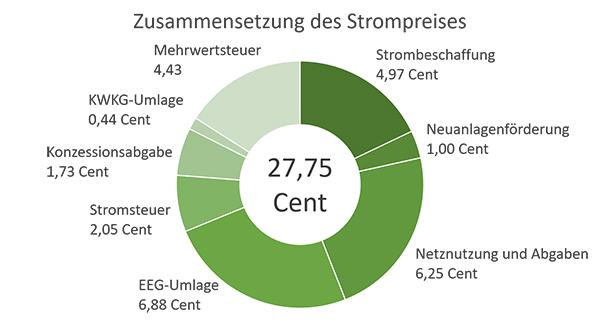 NATURSTROM Strompreis