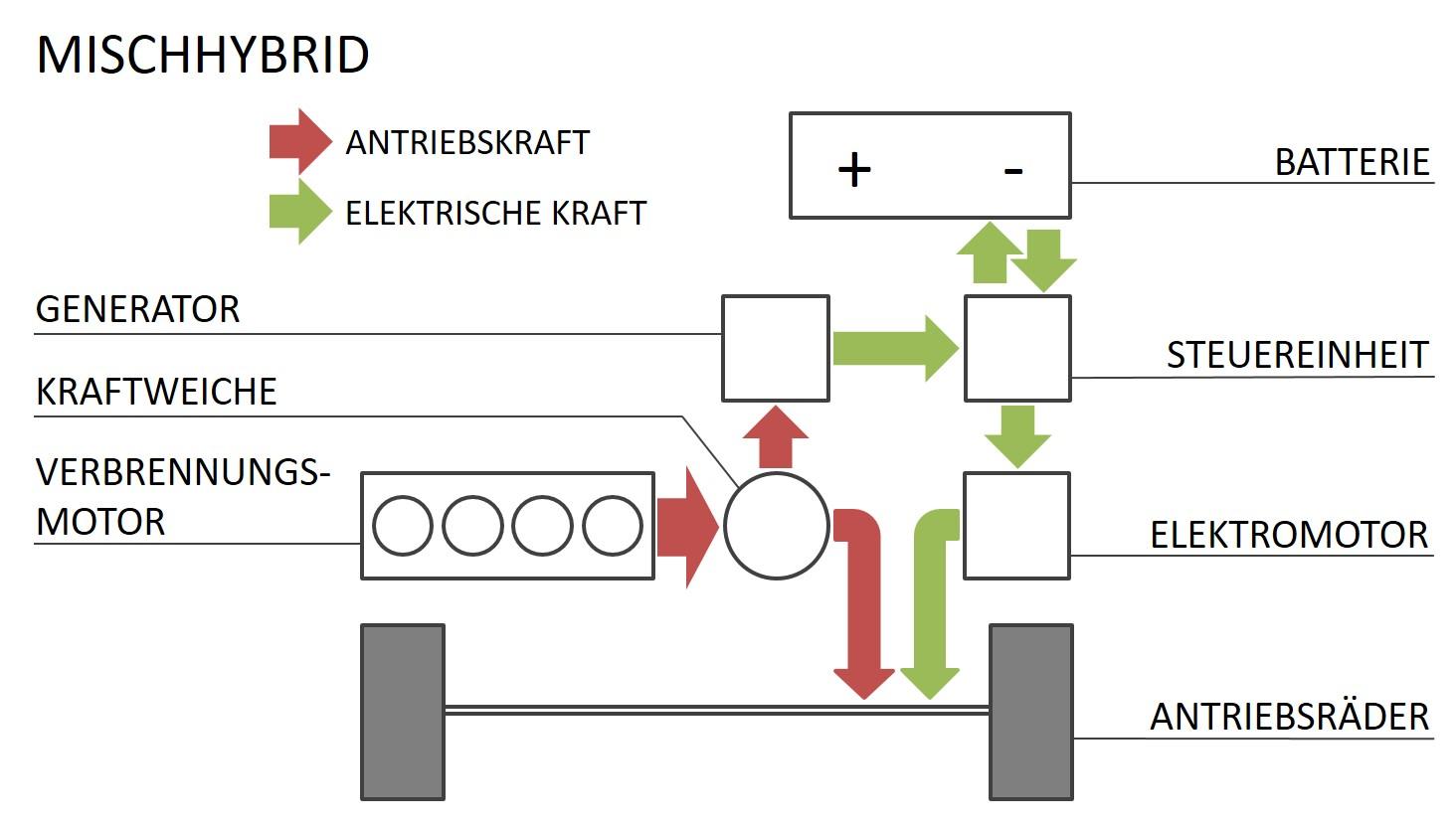 Mischhybrid Funktion Aufbau Struktur