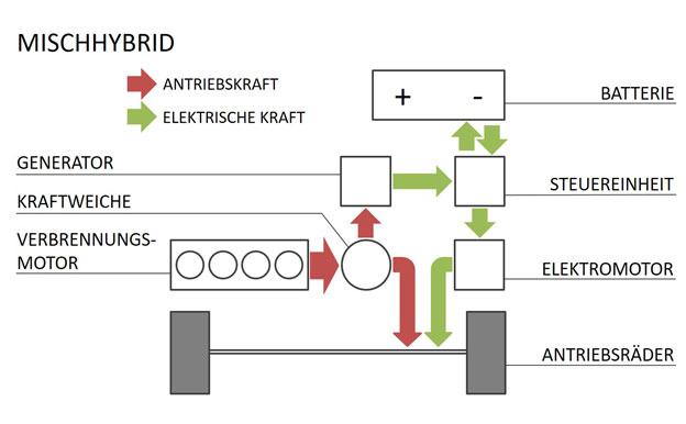 Mischhybrid Mischhybridantrieb Aufbau Funktion