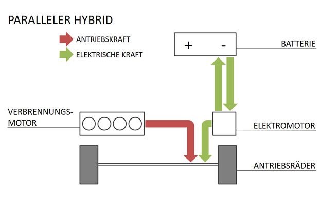 Paralleler Hybrid Hybridantrieb Aufbau Funktion