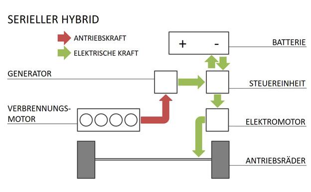 Serieller Hybrid Hybridantrieb Aufbau Funktion
