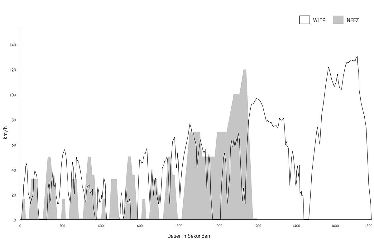WLTP NEFZ Vergleich Strecke Geschwindigkeit