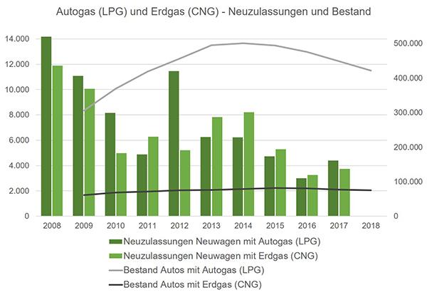 Autogas Erdgas Bestand Neuzulassungen