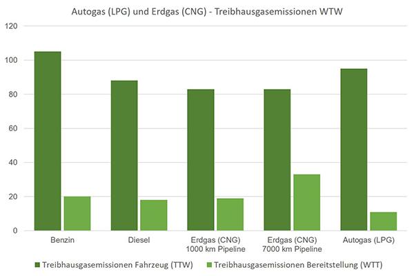 Autogas Erdgas Emissionen Schadstoffe