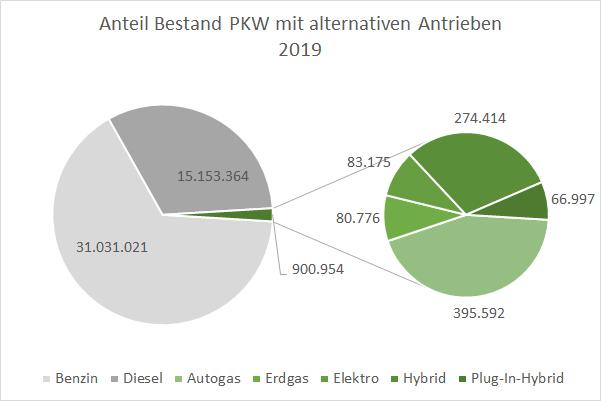 Autos mit alternativen Antrieben und Kraftstoffen Bestand Anteil 2019
