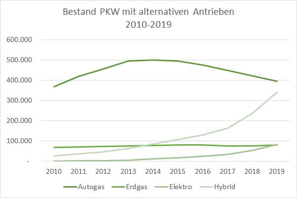 Autos mit alternativen Antrieben und Kraftstoffen Bestand Entwicklung 2010-2019