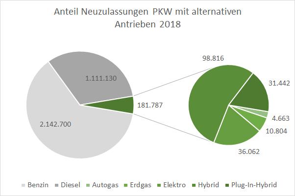 Autos mit alternativen Antrieben und Kraftstoffen Neuzulassungen Anteil 2018