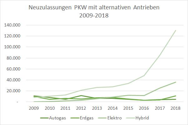 Autos mit alternativen Antrieben und Kraftstoffen Neuzulassungen Entwicklung 2009-2018