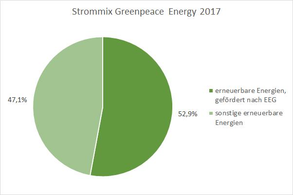 Strommix Greenpeace Energy
