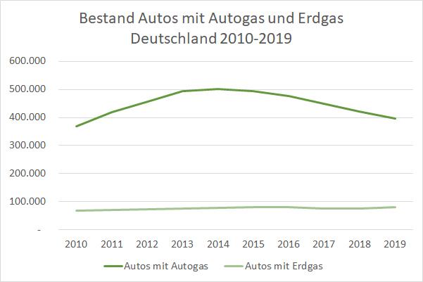 Autos mit Autogas und Erdgas Bestand Deutschland 2010-2019