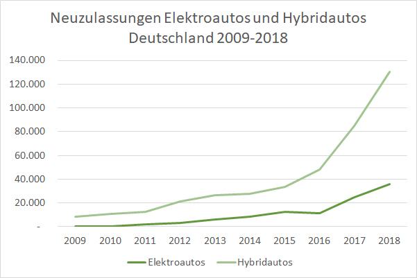 Elektroautos Hybridautos Neuzulassungen Deutschland 2009-2018